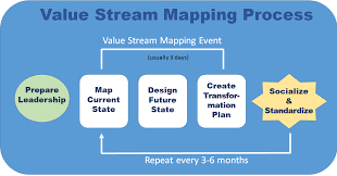 Value Stream Map Value Stream Mapping Onprove