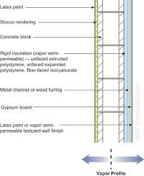 Vapor Barrier In Bathroom Understanding Vapor Barriers Building Science Corporation