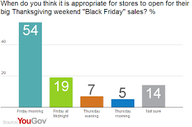 yougov shopping on thanksgiving day we d rather not