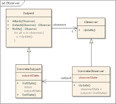 factory pattern in java with exle design pattern in simple exles go4expert