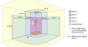 bathroom zones interior design