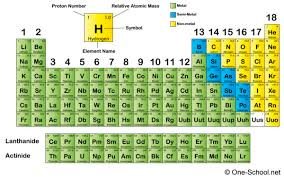 where are semiconductors on the periodic table mosfet transistor physics