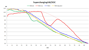 nissan leaf battery degradation supercharger speed on 90d p90d has been increased youtube