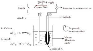 faraday u0027s laws of electrolysis definition u0026 equation video