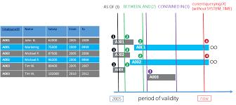 sql 2016 temporal table temporal table usage scenarios microsoft docs