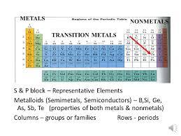 where are semiconductors on the periodic table periodic table trends history of the periodic table dimitri