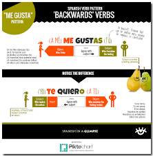 verb pattern of like backwards verbs how to use verbs like gustar