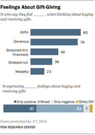 americans and christmas 5 facts pew research center
