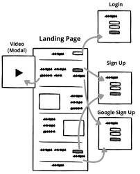 designing a landing page balsamiq support portal