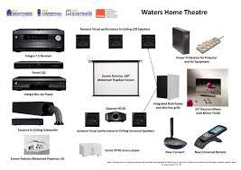 AV Australia Home Theatre Design Services - Home theater design plans
