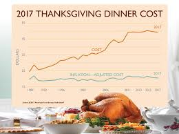 cost of thanksgiving dinner decreases in 2017