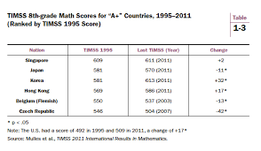 the timss and pirls scores