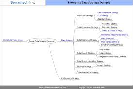 why organizations need a data strategy dataconomy