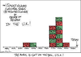 xkcd u0027s christmas song chart as applied to the uk by thelastgherkin