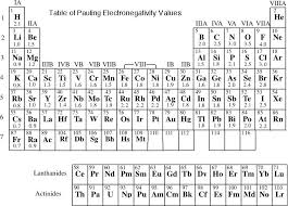 what ability did the periodic table have periodic table with the concept of uses attraction for electrons by