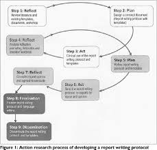 Thesis writing literature review     UNSW Teaching Gateway