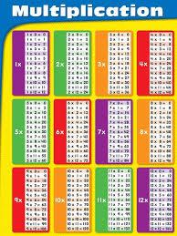 multiplication tables for children mathematics multiplication table children s mathematical education