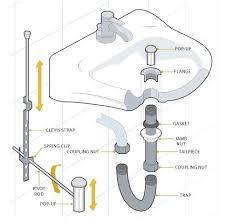 sink drain pipe kit bathroom sink drain parts diagram http www designbabylon
