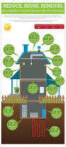 Green Home Design Plans 25 Best Eco Friendly Homes Ideas On Pinterest Eco Homes Green