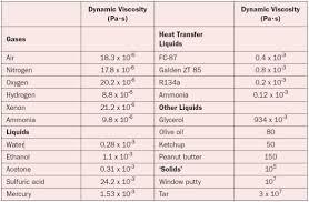 ethylene glycol viscosity table about viscosity electronics