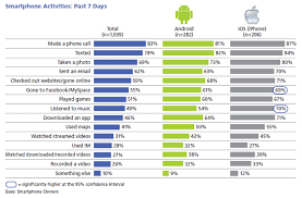iphones vs android really android vs iphone 2011