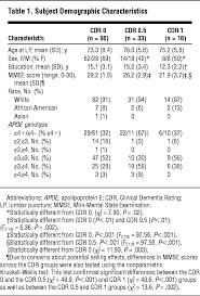What A Job Resume Should Look Like by Cerebrospinal Fluid Tau β Amyloid42 Ratio As A Prediction Of