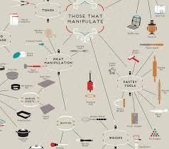 kitchen furniture list kitchen utensils list interior design decor
