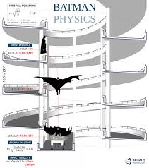 batman physics visual ly