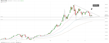 bitcoin yearly chart cryptocurrency yearly charts info and news cryptocurrency