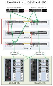 flex 10 esx design with simplicity and scalability part 1