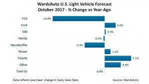 wardsauto u s light vehicle sales inventory forecast october