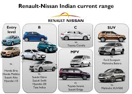 nissan renault fiat india struggles to meet its targets analysis fiat group u0027s