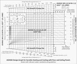 Ashrae Thermal Comfort Zone Operative Temperature Indoor Environmental Quality With Energy