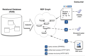 use cases and requirements for mapping relational databases to rdf