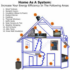 Designing An EnergyEfficient Home Founterior - Designing an energy efficient home