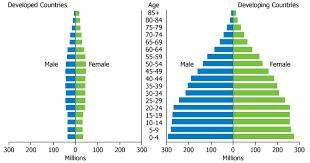 in 2011 world population surpasses 7 billion