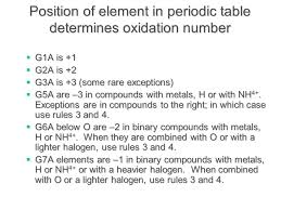 Oxidation Numbers On Periodic Table Oxidation And Reduction Definitions Of Oxidation And Reduction