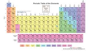modern table of elements modern periodic table of elements with atomic mass periodic