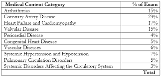 target black friday failures acc cardiovascular overview and board review for certification and