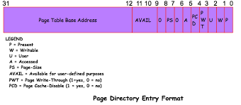 Page Table Entry Handling Memory In Protected Mode