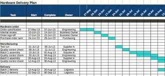 Project Plan Template Excel Gantt The Of Project Planning