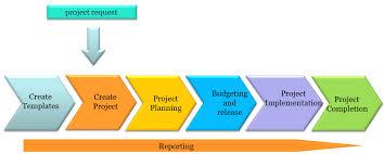 sap tutorial ppt sap ps project systems module tutorial sap ps training