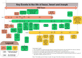 the timeline of the lives of isaac jacob and joseph the