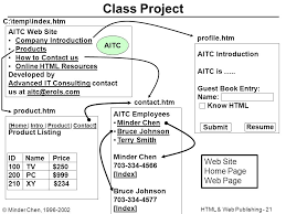 online html class html authoring and web publishing ppt