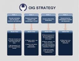 Strategy Map Performance U0026 Strategy Doi Oig