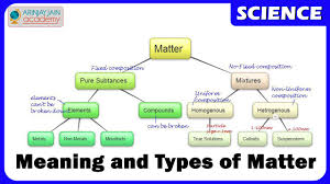 Types Meaning 1011 Matter Meaning And Types Youtube