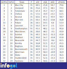premier league goals table premier league preview chelsea vs liverpool infogol football app