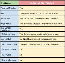 bitcoin info the bitcoin blockchain wallet cheat sheet blockchain info quick review