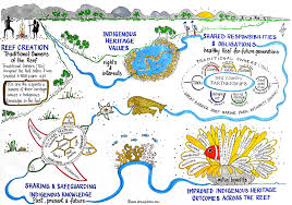 Tos Map Infographics U0026 Illustrations U2013 Dr Sue Pillans