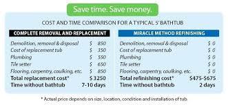 cost of replacing a bathroom u2013 justbeingmyself me